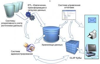 Структура отчетно-аналитической системы