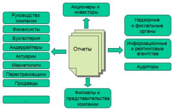 Отчетно-аналитический ландшафт
